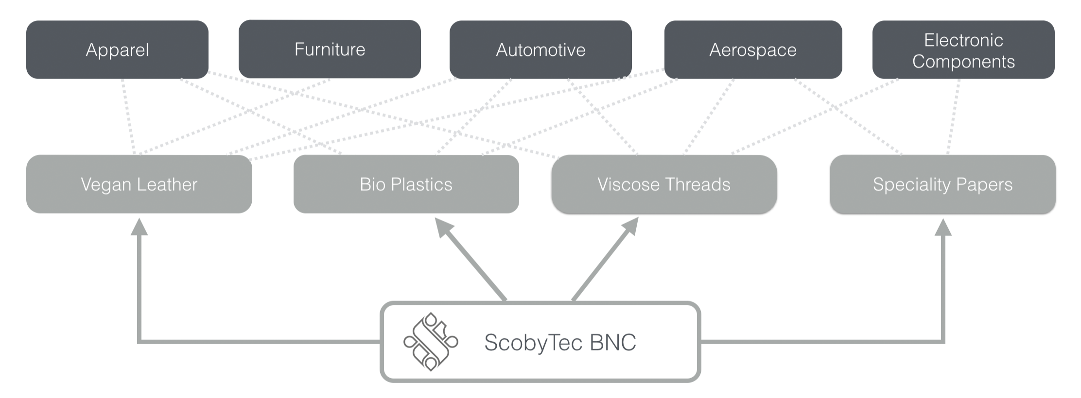 ScobyTec Applications
